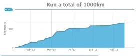 1,000 Kilometers